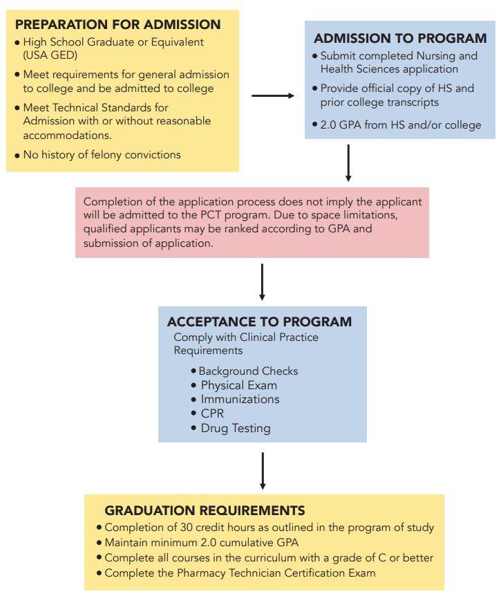 Pharmacy Technician Process
